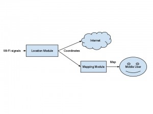 Mobile Indoor Navigation Application Diagram